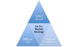 GTM Strategy triangle